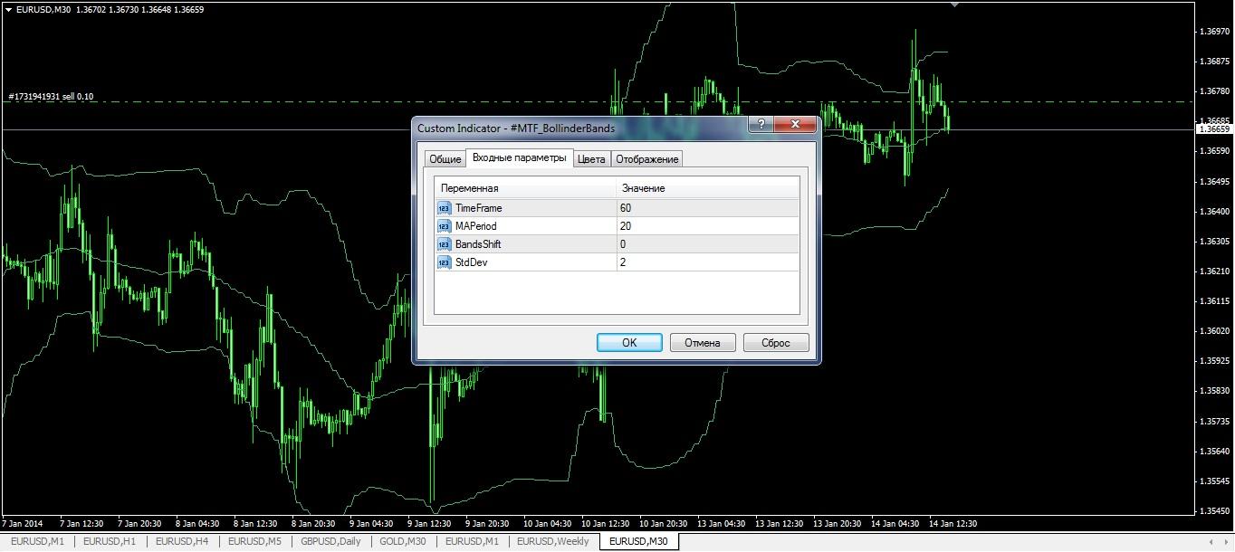 indicatori-forex-besplatno-mtf-BollinderBands