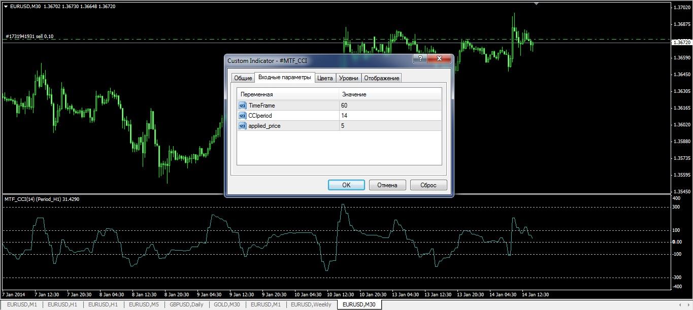 indicatori-forex-besplatno-mtf-CCI