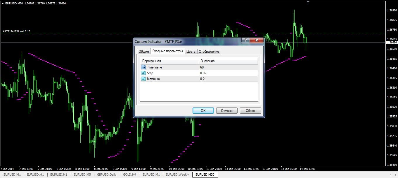 indicatori-forex-besplatno-mtf-PSar