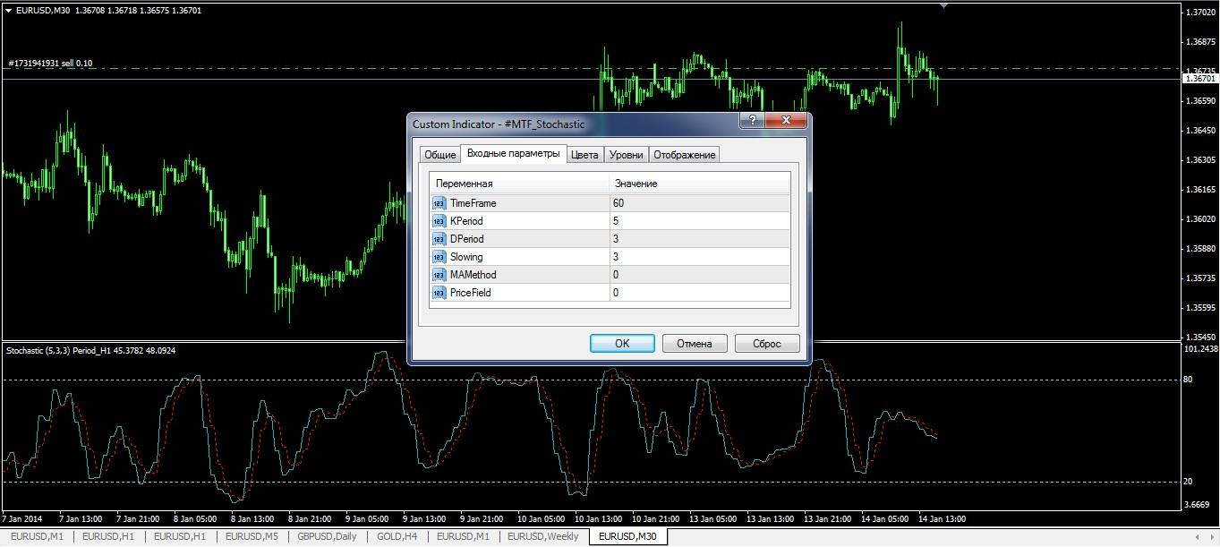 indicatori-forex-besplatno-mtf-stohastik