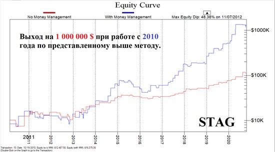 Инвестиционные программы трейдера Алекса Грей